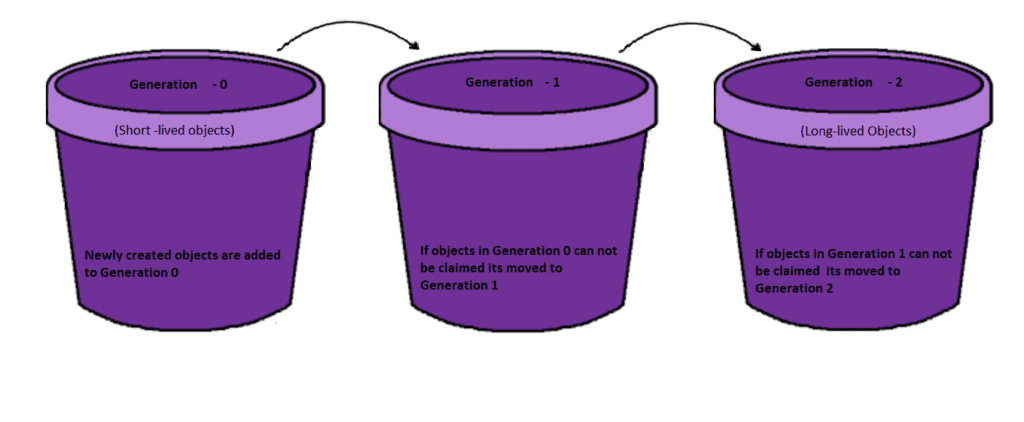 Garbage Collection in C#